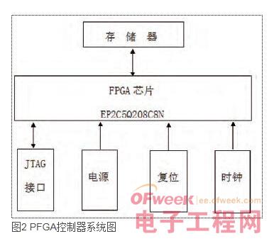 fpga主芯片,存储器,程序下载接口,电源模块,复位电路以及时钟模块等