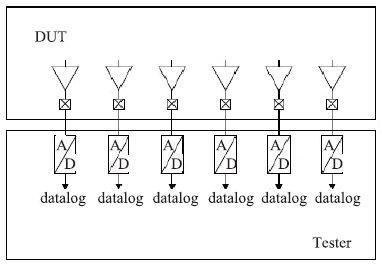 基于数字测试系统的lcd控制驱动电路测试方法