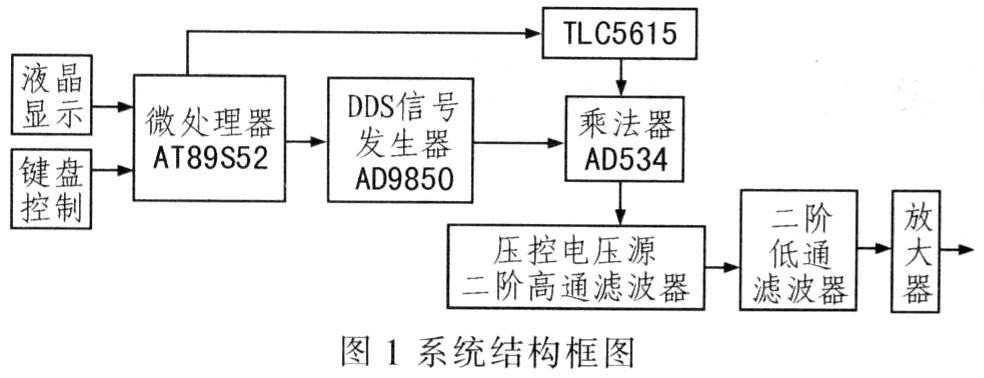 一种基于DDS的幅值可调信号发生器的设计-文喜鹊窝酒包装设计图片